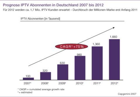 Deutscher IPTV-Markt bleibt hinter Erwartungen zurueck